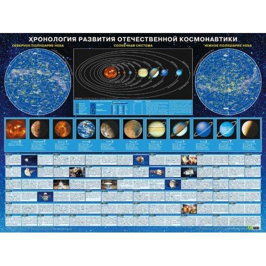 Пособие настенное «Хронология развития отечественной космонавтики» модель 71337 от